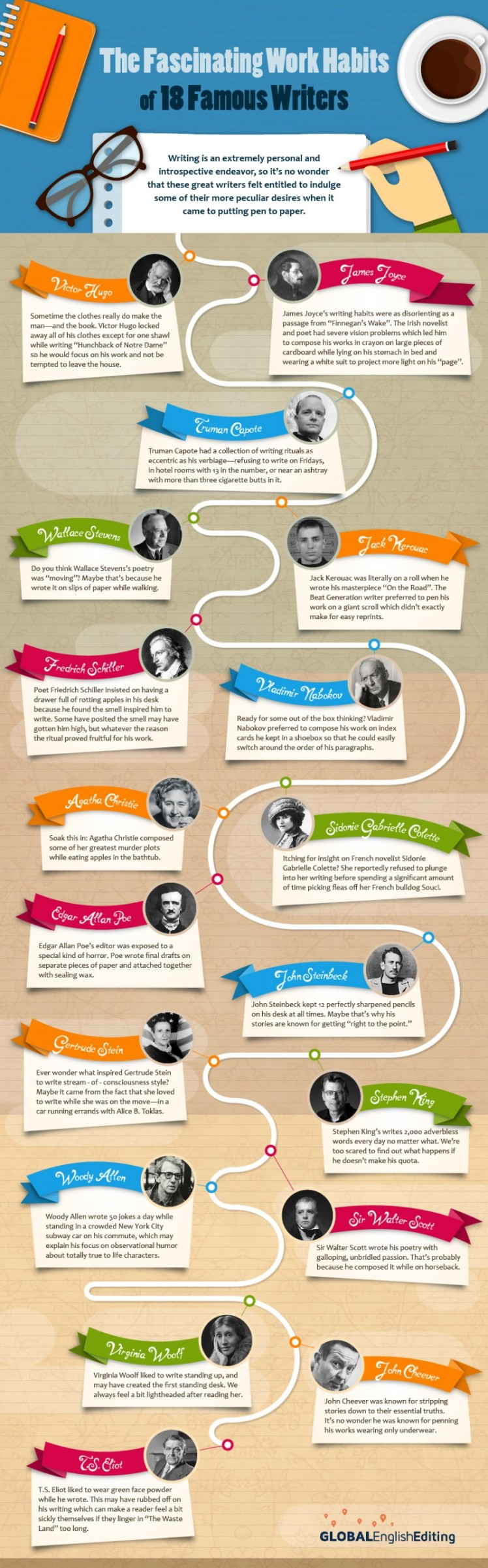 Fascinating Habits of 18 Famous Writers Infographic